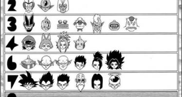 Dragon Ball Super: Lista de los personajes del manga que quedan en el torneo del poder (Manga 36)